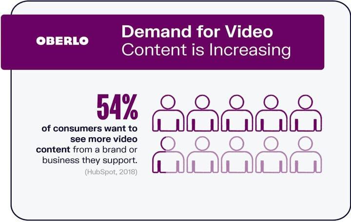 10 статистических данных по видеомаркетингу, которые вы должны знать на 2021 год [Инфографика]