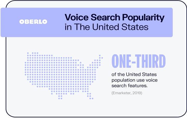 Голосовой поиск: 10 лучших статистических данных голосового поиска, за которыми стоит следить в 2021 году