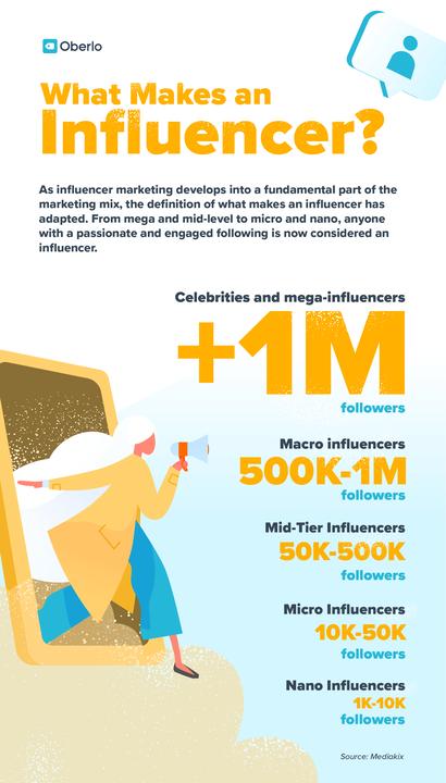 Маркетинг влияния: полное руководство о том, как начать работу в 2021 году