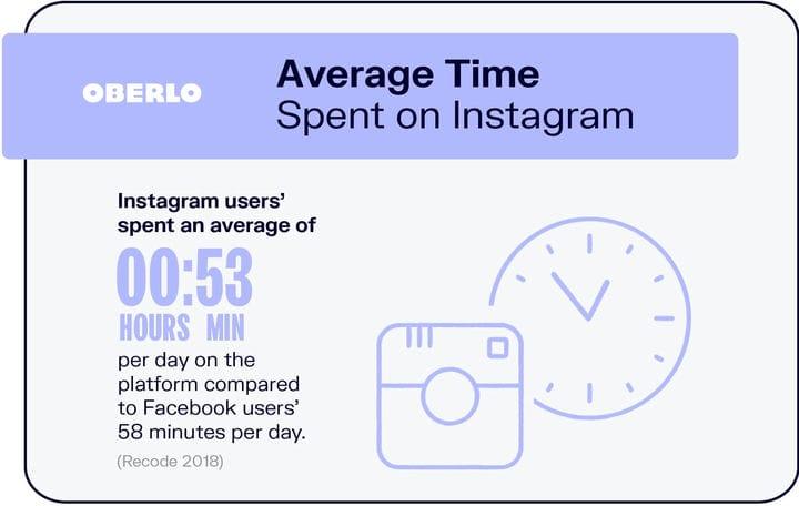 10 статистических данных Instagram, которые необходимо знать в 2021 году [новые данные]
