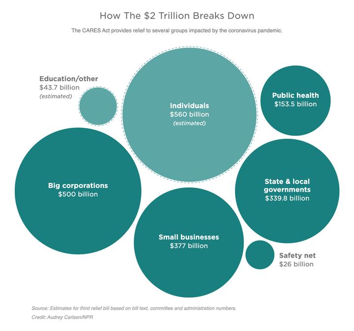 Пакет стимулов США на 2020 год: все, что вам нужно знать