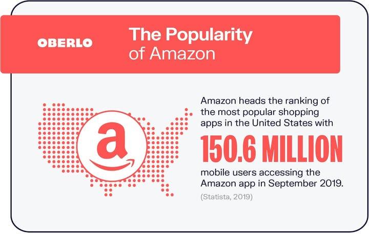 10 статистических данных Amazon, которые необходимо знать в 2021 году [март 2021 года]