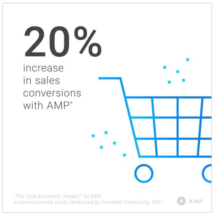 Что такое Google AMP? Быстрое и простое руководство