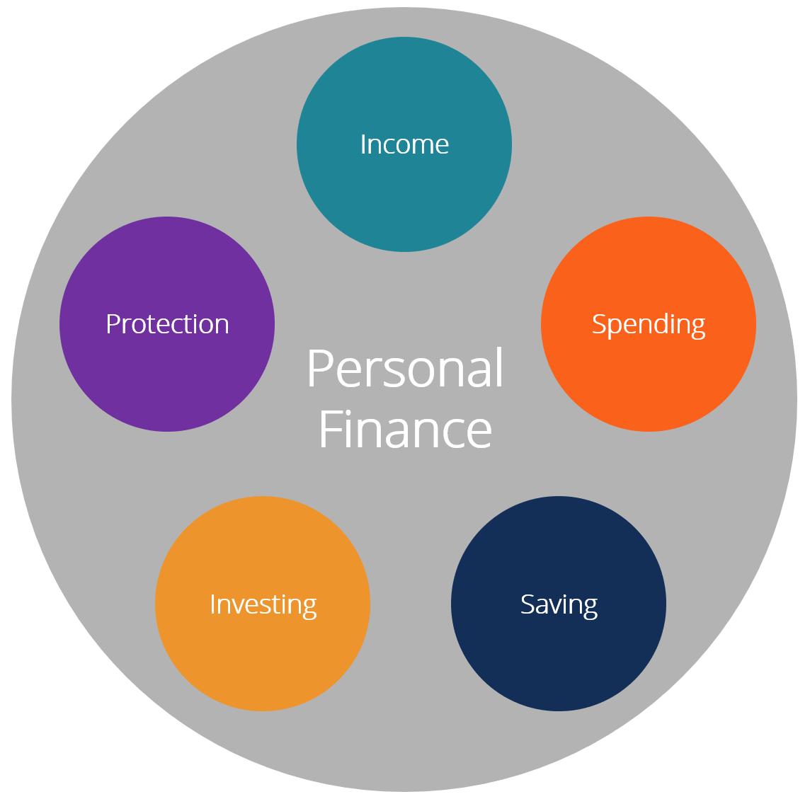 Как управлять своими личными финансами (и минимизировать беспокойство о деньгах)