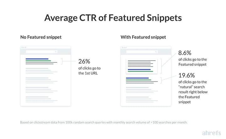 Как увеличить трафик за счет оптимизации для избранных фрагментов Google