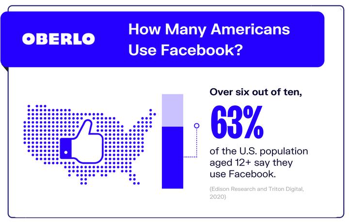 10 статистических данных Facebook, которые необходимо знать в 2021 году [новые данные]