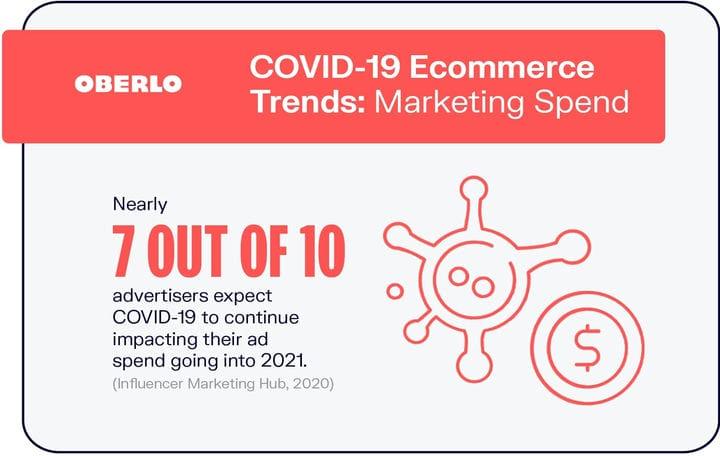 10 статистических данных об электронной торговле COVID-19, которые вы должны знать в 2021 году [Инфографика]