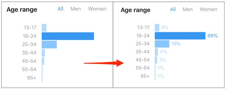 Как использовать статистику Instagram для ускорения роста