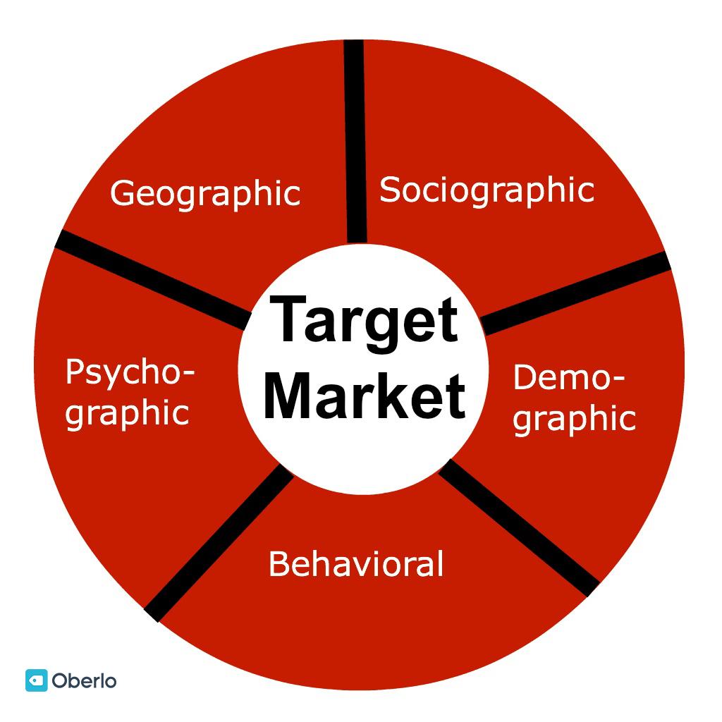 Как определить свой целевой рынок и целевую аудиторию в 2021 году