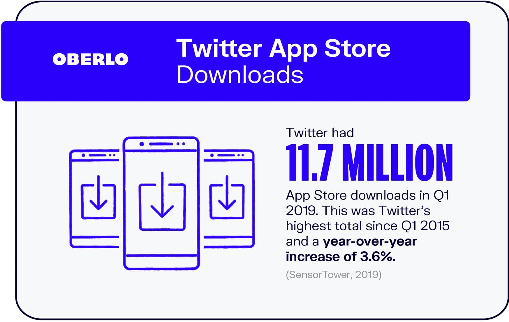 10 статистических данных Twitter, которые должен знать каждый маркетолог в 2021 году [Инфографика]