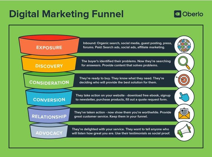 Цифровой маркетинг стал проще: полное руководство для новичков