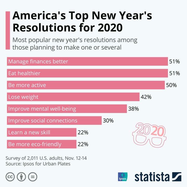 20 новогодних решений на 2021 год