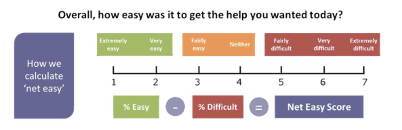 Удовлетворенность клиентов: 6 причин, почему удовлетворенность клиентов важна