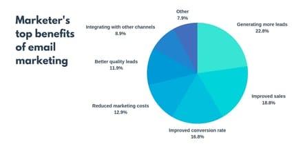Стратегия электронного маркетинга: начнем с основ