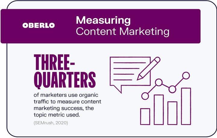 ТОП-10 статистических данных по контент-маркетингу, которые вы должны знать в 2021 году