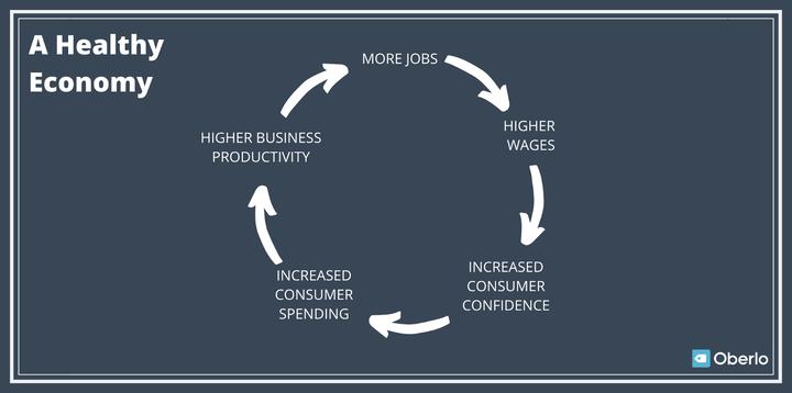 Экономический спад в 2021 году: какие шаги вы можете предпринять сейчас?