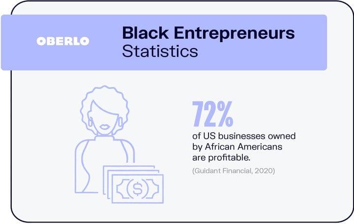 10 статистических данных предпринимателей, которые необходимо знать в 2021 году [ИНФОГРАФИКА]