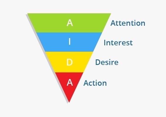 Как создать воронку продаж, которая приведет ваш бизнес к успеху