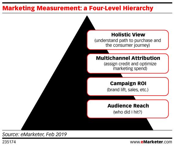 Что такое перформанс-маркетинг и как он работает?
