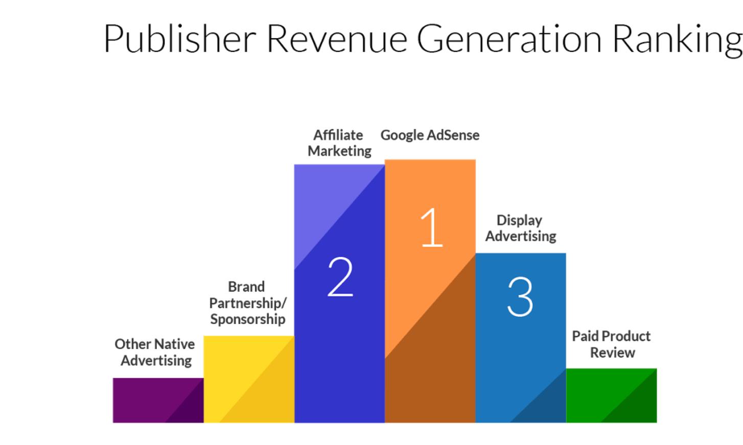 Что такое партнерский маркетинг? Руководство для начинающих