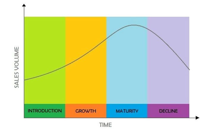 Расшифровка этапов жизненного цикла продукта (и способы их оптимизации)
