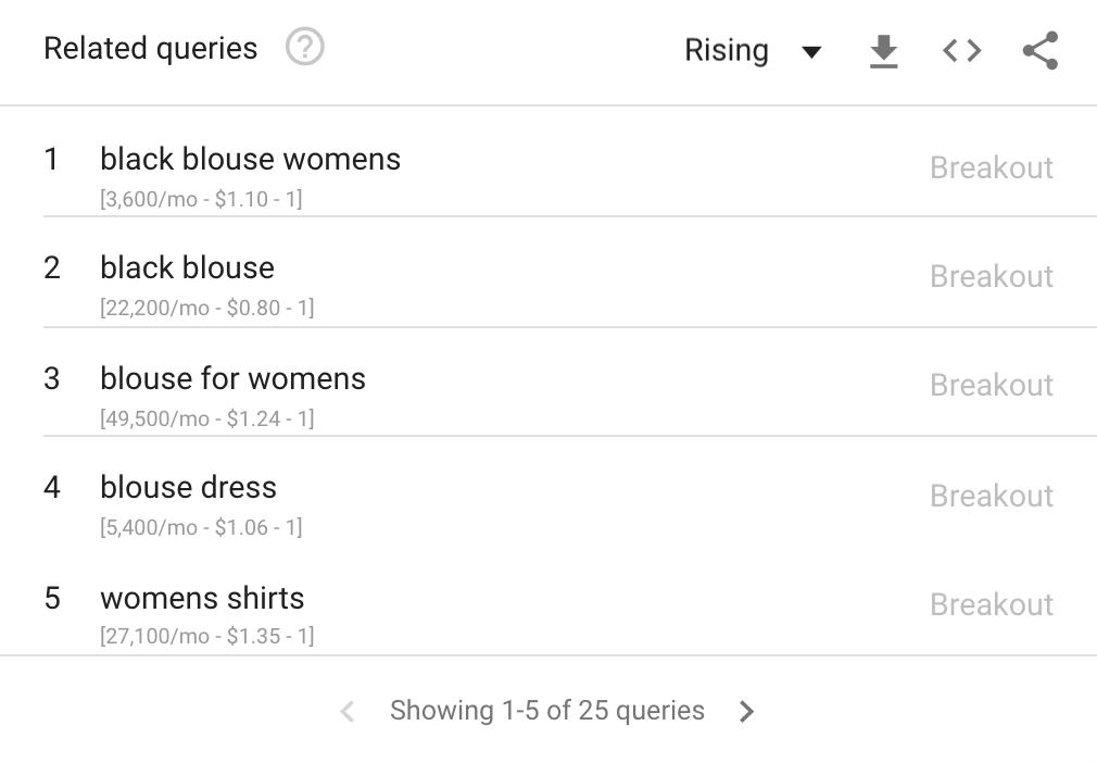 Как использовать Google Trends: 10 умных уловок для предпринимателей