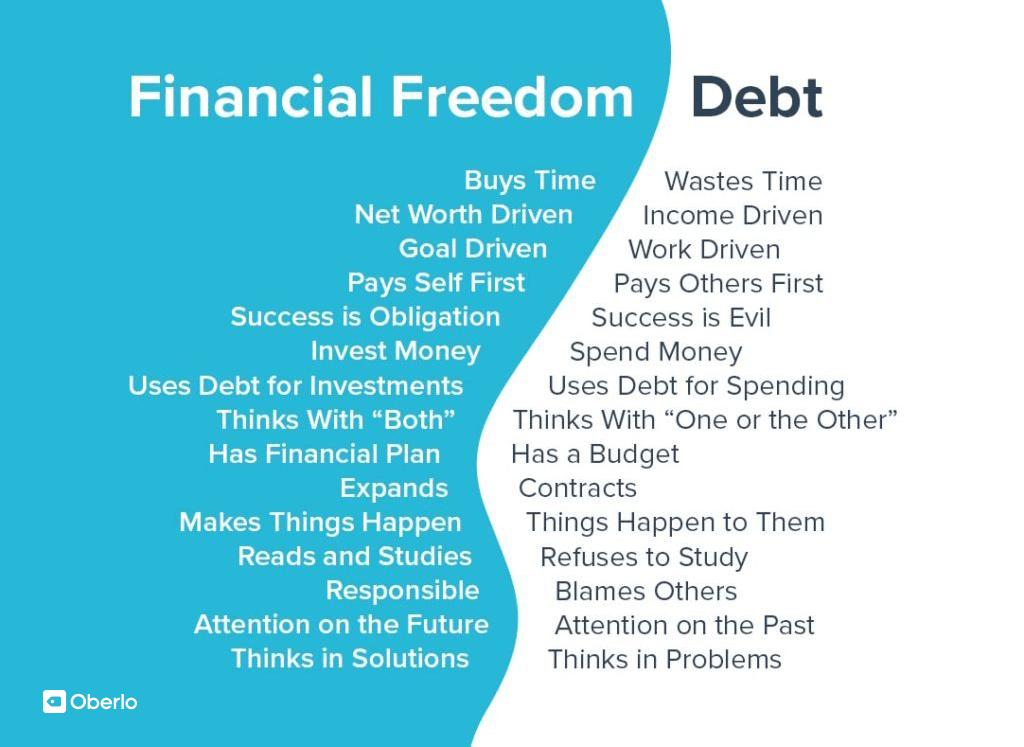 Финансовая свобода: формула из 10 шагов для достижения в 2021 году