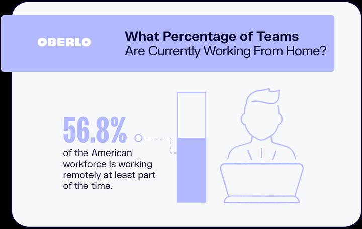 10 статистических данных об удаленной работе, которые вам нужно знать в 2021 году