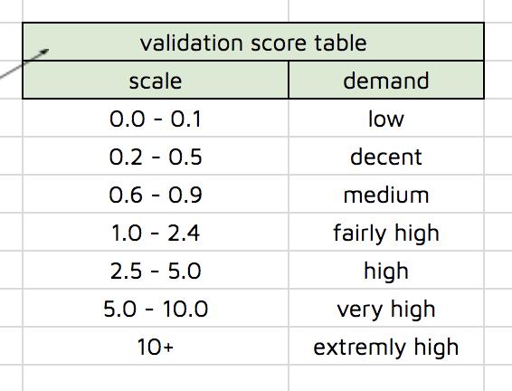 Как создать электронную таблицу проверки продукта