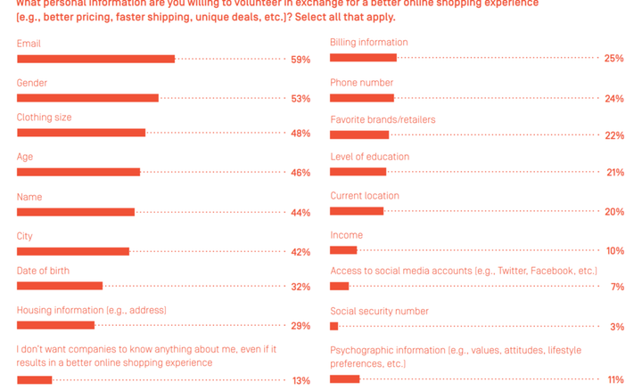 86% of UK shoppers will swap personal information for improved online customer experiences