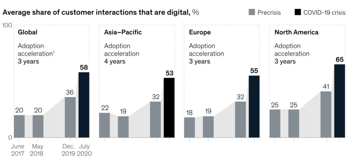 Статистика и тенденции цифровой трансформации