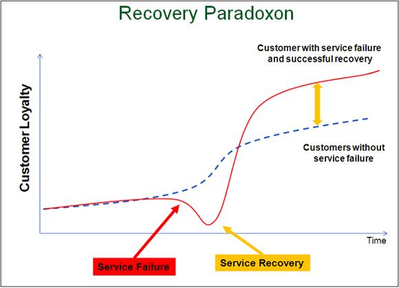 Парадокс восстановления службы
